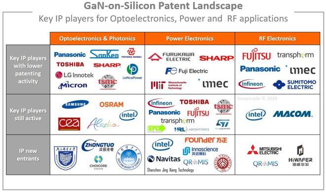 GaN-on-Si光电、功率和射频应用领域的关键专利权人