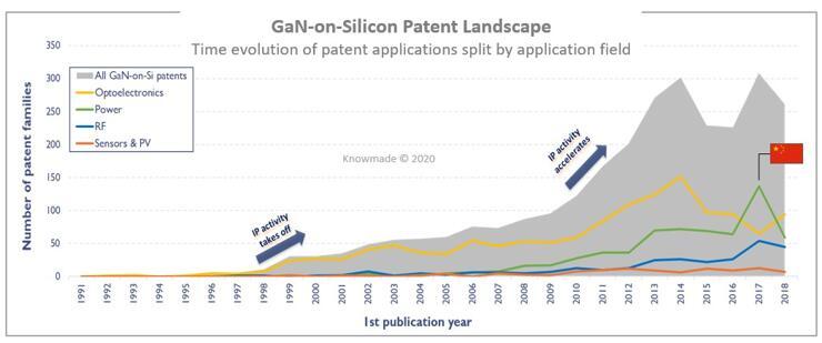 按应用细分的GaN-on-Si专利申请趋势