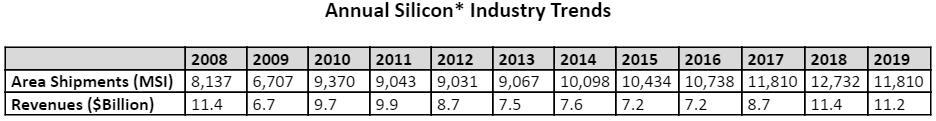 2008~2019年硅晶圆产业趋势(来源:SEMI,2020年1月)