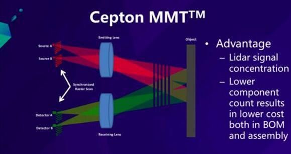 Cepton申请专利的微动技术(Micro Motion Technology, MMT™)