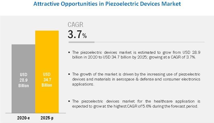压电器件市场发展前景