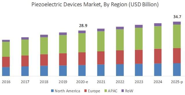 全球压电器件市场预测(按地区细分)