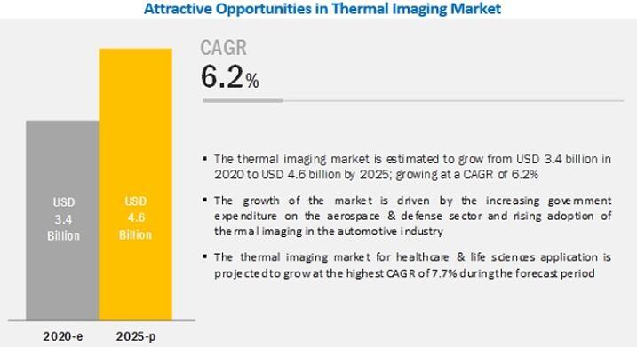 热成像市场发展前景乐观