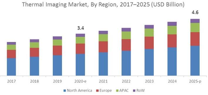 2017年至2025年按地区细分的全球热成像市场预测
