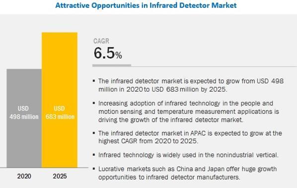 红外探测器市场发展前景乐观