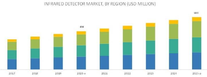 2017年至2025年按地区细分的全球红外探测器市场预测