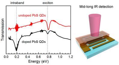 """新型胶体量子点光电探测器覆盖可见光至中长波红外光,让我们""""看得更多"""""""