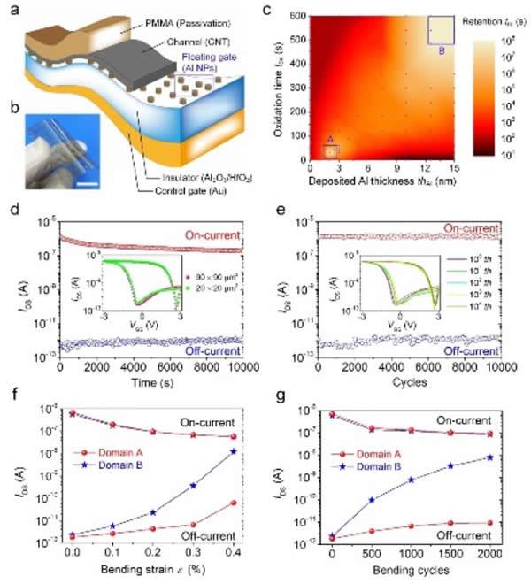 柔性器件电学性能与柔性表征
