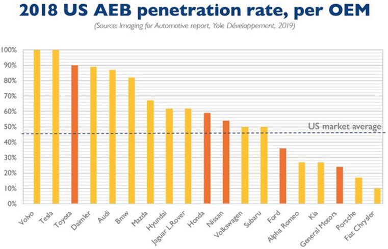 2019年4月,欧盟议会也投票表决在2022年前所有新车强制配备AEB系统