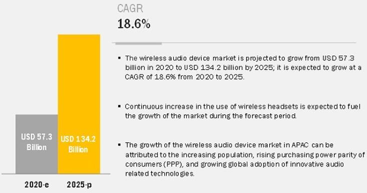 无线音频设备市场发展前景乐观