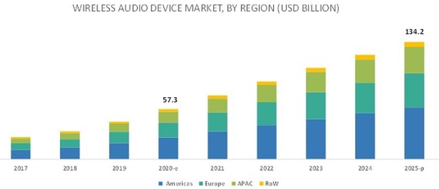 2017年至2025年按地区细分的全球无线音频设备市场预测(单位:十亿美元)