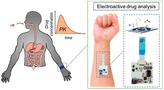 伏安汗液传感器可以检测汗液中的药物,研究人员提出了如何避免汗液本身所带来的干扰