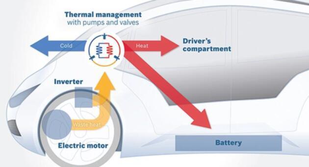 电动汽车热管理