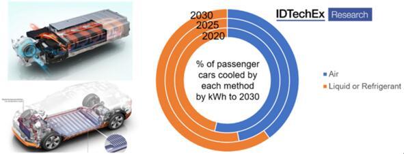 IDTechEx预测2020年~2030年期间车辆通过空气、液体或制冷剂进行冷却的占比,显示出液体冷却的趋势