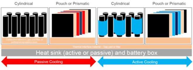 电池热管理封装和模组概览