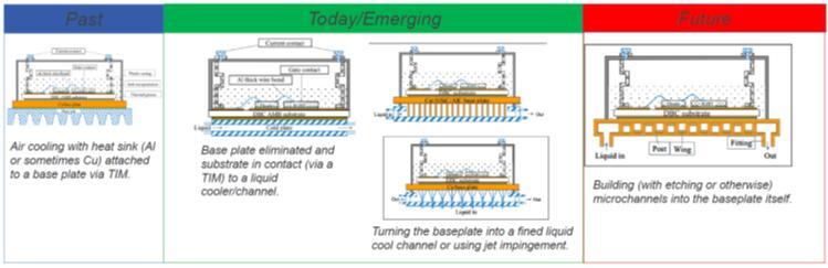 电力电子器件冷却技术发展趋势
