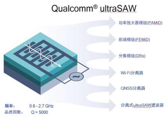 高通(Qualcomm)推出突破性的ultraSAW滤波器技术