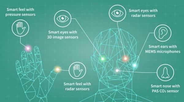 全方位模拟人类感知,实现更精准更自然的人机交互