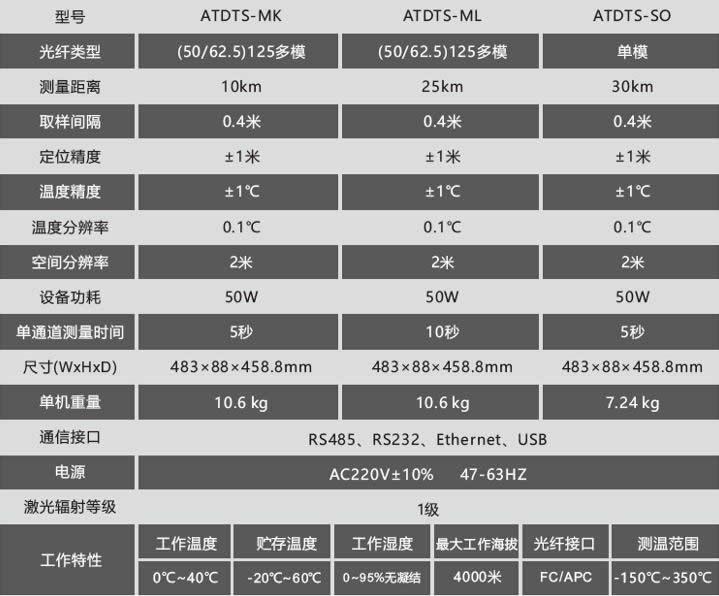 亚天光电分布式光纤测温系统产品技术参数
