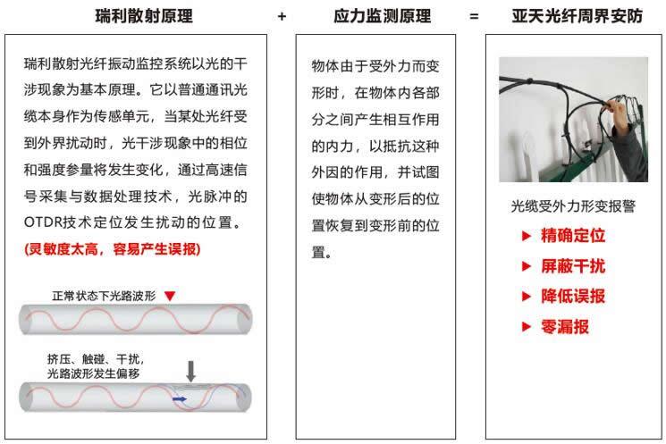 亚天光电周界安防的独特优势