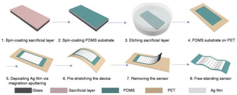 基于狭缝的新型超薄应变传感器制作过程