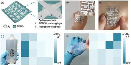 用于空间应变分布映射的基于狭缝的超薄应变传感器阵列的设计和应用