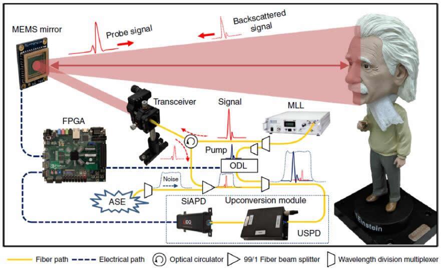无视背景噪声的3D单光子成像实验装置