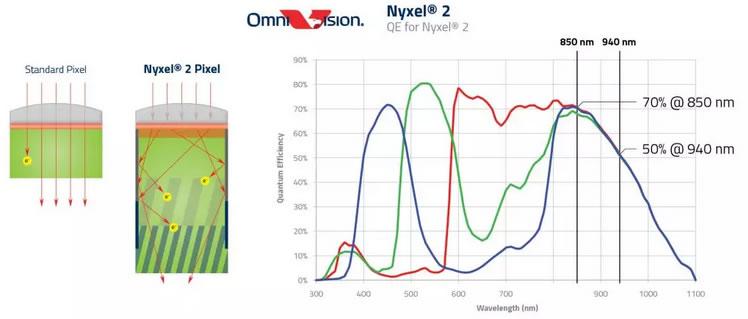Nyxel 2技术可实现更高的量子效率