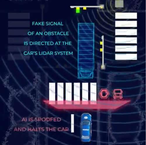 """通过利用百度阿波罗团队收集的真实传感器数据,研究人员展示了两种不同的攻击方式。第一种是""""紧急制动攻击"""",攻击者通过发射信号,使行驶中的车辆""""认为""""在其路径中出现了障碍物而突然紧急制动;第二种是""""霜冻攻击"""",利用不存在的欺骗性障碍物,使红灯前的车辆始终保持等待,即使红灯转为绿灯后仍然保持停止状态。"""