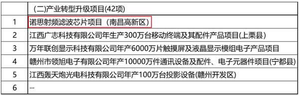 诺思射频滤波器芯片项目被列为江西省2020年第一批重点项目