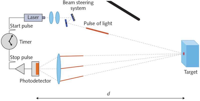 激光雷达工作原理示意图