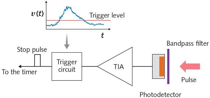 当跨阻放大器的输出电压上升到特定电平时,触发电路将发出停止计时器的脉冲。
