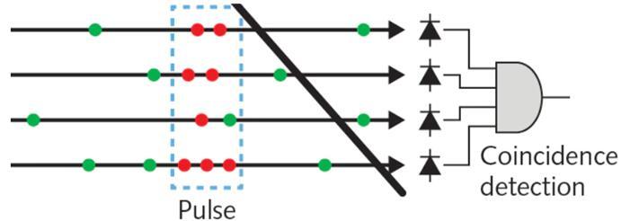 四个SPAD组成光电测量单元的基本概念,绿点代表背景光子,而红点代表信号光子。