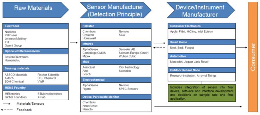 气体传感器价值链主要厂商