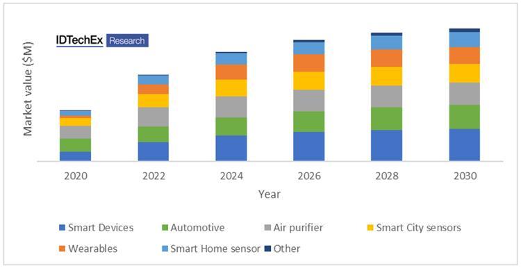2020年~2030年按应用细分的环境气体传感器市场预测