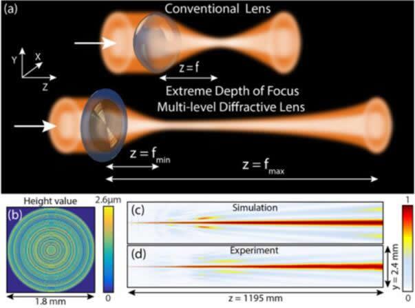 多级衍射透镜实现无焦点聚焦,解决智能手机多摄像头的痛点