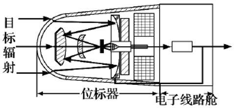 红外导引头系统结构图