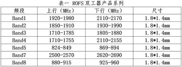 诺思微系统的双工器产品系列