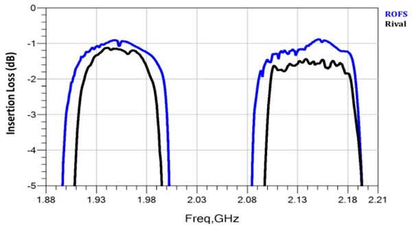 Band1通带更低的插入损耗。TX插损优于竞品0.2dB,RX优于竞品0.5dB