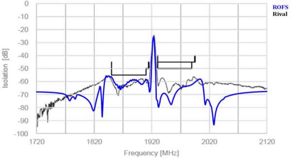 Band2更优的隔离度,将近10dB的优势带来了接收端口(RX)更加优异的接收灵敏度