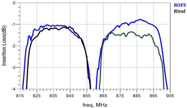 Band5通带更低的插入损耗,TX优于竞品0.2dB,RX优于竞品0.5dB