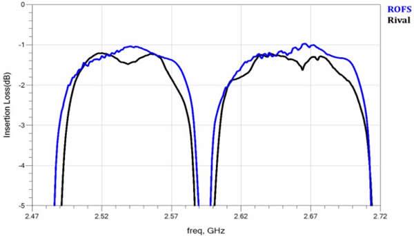 Band7通带更低的插入损耗、更好的平坦度