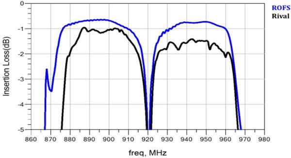 Band8通带更低的插入损耗,TX优于竞品0.4dB,RX优于竞品0.8dB