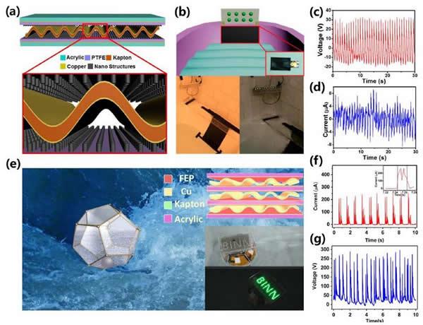 基于波纹式弹性结构的摩擦纳米发电机用于波浪能收集