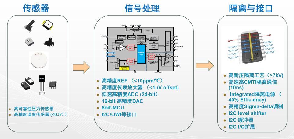 纳芯微核心技术产品组合