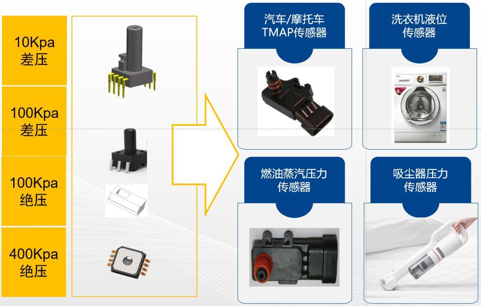 纳芯微MEMS集成式压力传感器产品应用