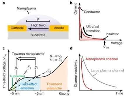 纳米等离子体开关的基础原理