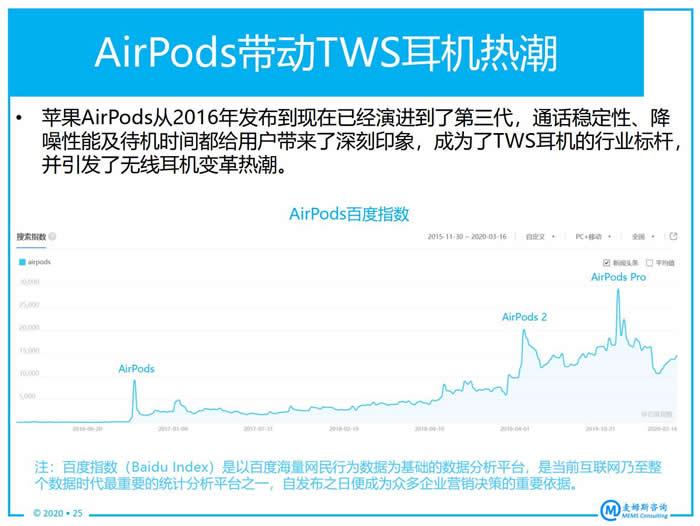 AirPods带动TWS耳机热潮