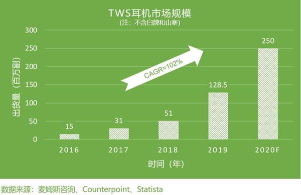 2016~2020年TWS耳机市场规模