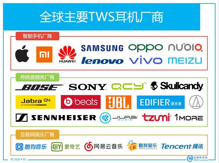 全球主要TWS耳机厂商